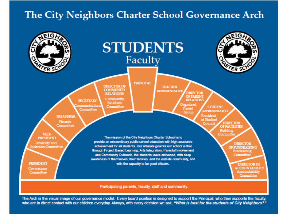 The City Neighbors Governance Arch